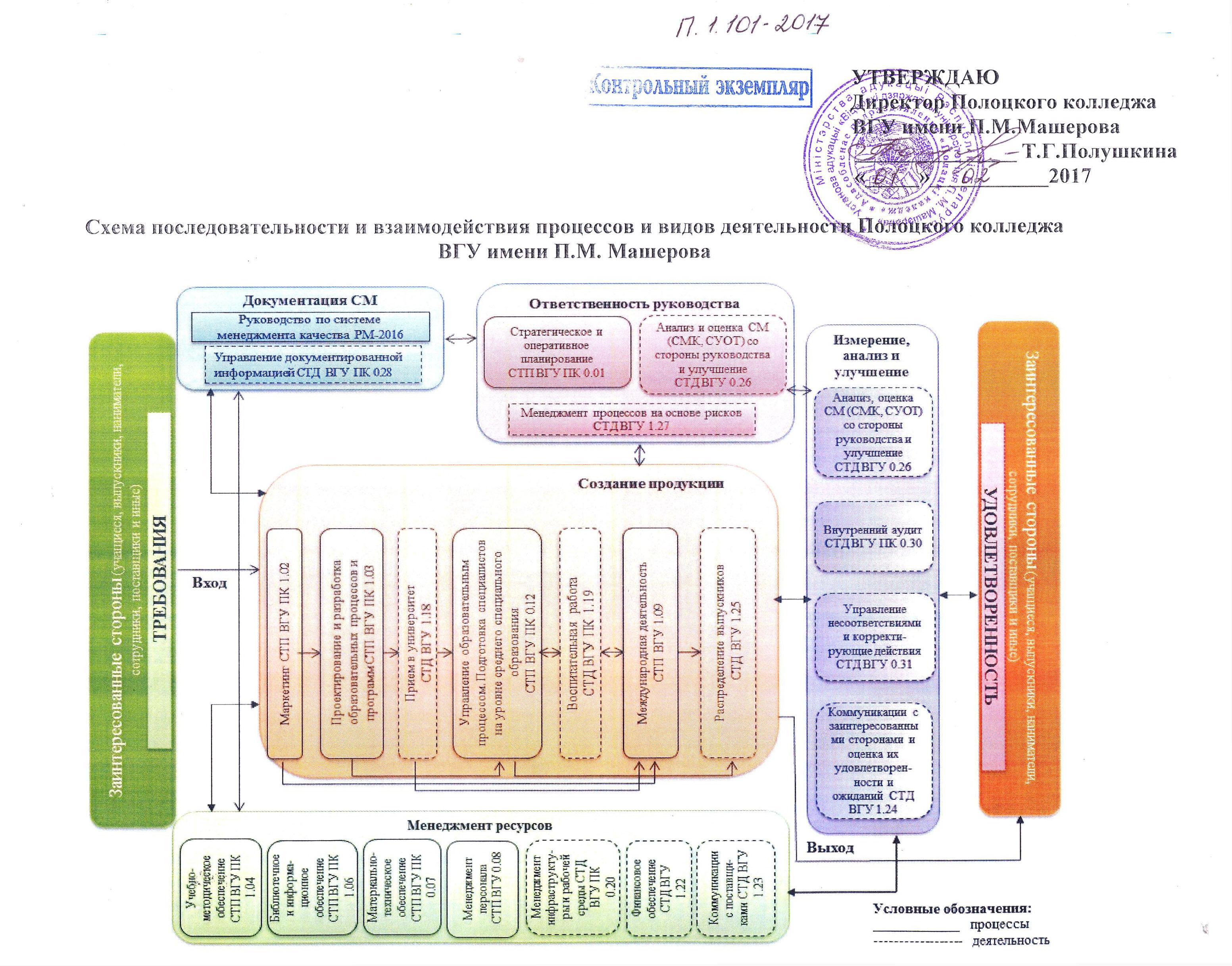 Схема взаимодействия процессов смк